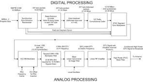 digital tv block diagram ireleast info digital tv block diagram the wiring diagram wiring block