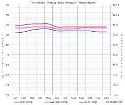 Bangalore Humidity Chart Average Temperatures In Trivandrum Kerala India Temperature