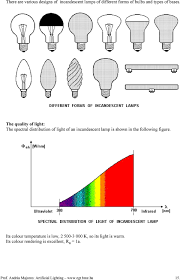 Types Of Artificial Lighting Artificial Lighting Lecture Notes Pdf Free Download