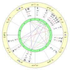 My Vedic Astrology Chart Free Online Vedic Birth Chart Calculations Vedic Astrology