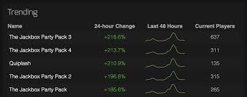Payday 2 Steam Charts Steam Charts Steamcharts Twitter