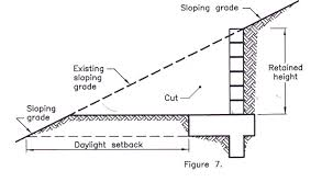 figure 7 block wall rebars requirements