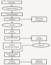 Sme Ned Flow Chart Of Textile Industry