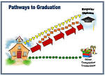 Image result for graduation pathways