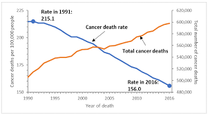 Understanding Cancer Death Rates