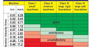 Importance Of Vibration Measurement Instrumentation Tools