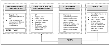 Experiences Of Care Planning In England: Interviews With Patients ...