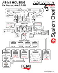 Aquatica Port Chart Aquatica Ae M1 Updates Mozaik Uw