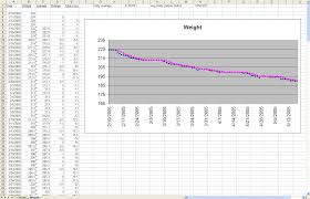 The Diet Spreadsheet By Jeremy Zawodny Weight Loss Numbers Weekly