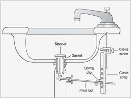 bathroom sink drain stopper awesome 17 fix top 30 remove delta