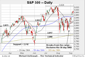 Charting A Bullish Technical Tilt S P 500 Sustains