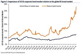 Bond Market Today Chart Us Corporate Bond Market Yields Business Insider