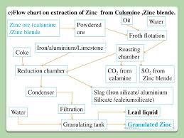 Chemistry Of Metals Powerpoint Version Comprehensive