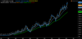 Bank Nifty Yesterday Chart Bank Nifty Monthly Chart Since 2001 Last Two Decades How