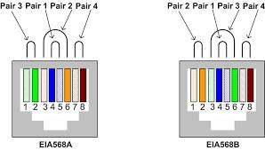 cat5e wiring diagram t568b cat5 termination t568a at cat 5e cat 5 wiring diagram wall jack at Cat5e Wiring Diagram