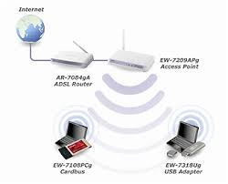 legacy products access points ieee g wireless connect a computer to the lan port and setup the internet connection by running the multi language setup wizard bull connect wireless devices to ew 7209apg