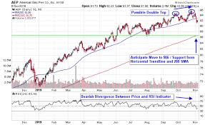 Cyclical Investing And Trading Chart Lights Out 3 Expensive Utilities Stocks With Chart Tops