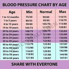 If My Blood Pressure Is 122 74 And I Am Currently 18 Years