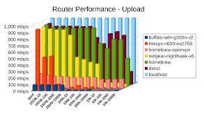 Cisco Wireless Router Comparison Chart Numbers Dont Lie Its Time To Build Your Own Router Ars