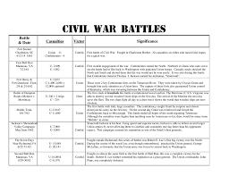 Battle Chart Civil War Battles Chart