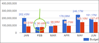 Rotate Annotation Values In Google Charts Koolreport