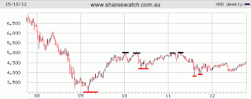Asx 2000 Chart Asx All Ordinaries Index Review Of 5 10 And 25 Year