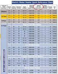 Water Heater Breaker Size Chart How To Troubleshoot Electric Water Heater