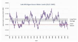Where Did The Water Go Busting 5 Myths About Water Levels