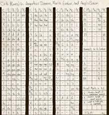 Tolkiens Cirth Runes Composite Chart By Liliwolf Fur