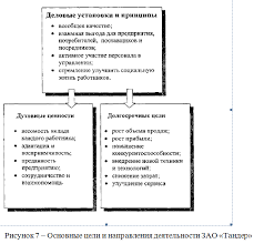 Разработка инновационной стратегии современного предприятия  102813 2316 7 Разработка инновационной стратегии современного предприятия