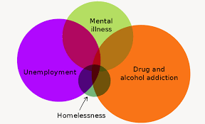 Drugs Venn Diagram Homelessness Its About The Drugs Stupid Sqwabb