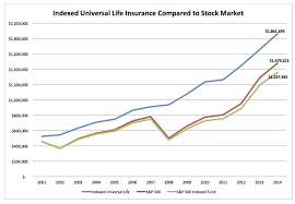 What Is Indexed Universal Life Insurance