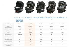 Baby Car Seat Chart The Best Car Seats For Twins Twins Magazine