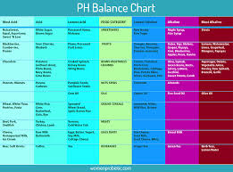 Ph Balance Why Ph Levels Important For Health Women Probiotic