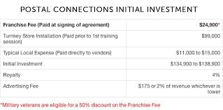 Example Of Franchise Franchise Cost Postal Conections