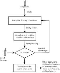 Timesheet Process Flow Chart Attendances And Timesheet Management
