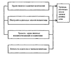 Теоретические основы формирования нравственно психологического  В отличии от социально психологического климата отражающего взаимоотношения внутри социальных групп в условиях производственной деятельности по вертикали