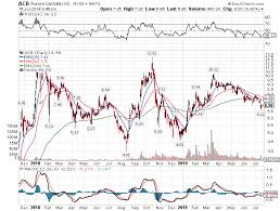Aurora Stock Chart Aurora Cannabis Broken In Several Ways Aurora Cannabis