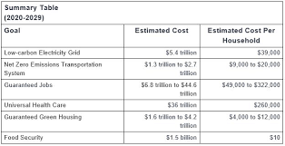 New Deal Chart How Much Will The Green New Deal Cost Your Family