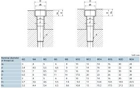 Dimensions Of Holes For Hexagon Socket Cap Screws Nbk