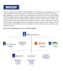 Ownership Organizational Chart Ownership And Management