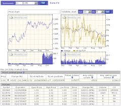 Historical Futures Charts Ivolatility Com Services Tools Analysis Services