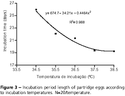Poultry Incubation Chart Effect Of Temperature On Incubation Period Embryonic
