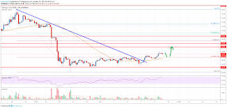 Litecoin Price Chart 1 Year Litecoin Ltc Price Analysis Further Recovery Seems Likely