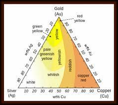 Gold Karat Color Chart Gold Karat Purity Chart Gold Purity
