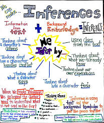 Inference Anchor Chart Reading Anchor Charts Middle