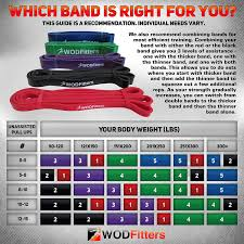 Pull Up Band Assistance Chart Wodfitters Stretch Resistance Pull Up Assist Band With