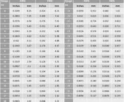 Electrical Wire Size Chart Gauge Size Wire Diagram List Of Wiring Diagrams