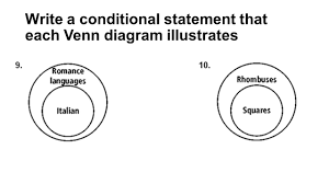 Write A Conditional Statement From The Venn Diagram Conditional Statement Venn Diagram Magdalene Project Org