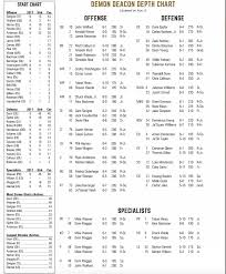 Wake Forest Depth Chart Wake Forest Depth Chart Vs Syracuse Injuries Are Still A